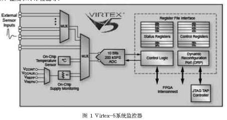 Virtex-5系统监控器的安全管理解决方案