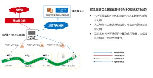 中國聯通聯合新華三和萬江科技打造了業界首個MEC智慧水利項目
