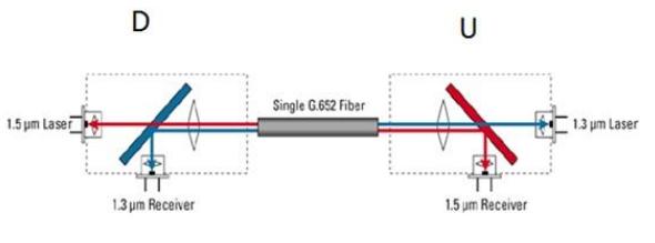 华为成功验证了基于10km和40km传输的50GE单纤双向测试