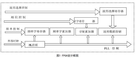 采用FPGA器件实现DDS波形发生器的设计