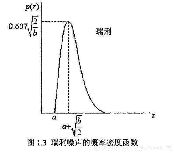 gamma函数_伽马噪声的概率密度函数可以表示为