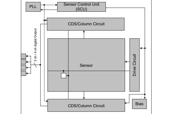 IMX287LLR-C CMOS固态图像传感器的数据手册免费下载