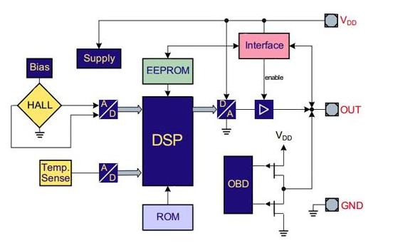 如何使用DSP进行嵌入式温度测量系统设计与实现资料说明