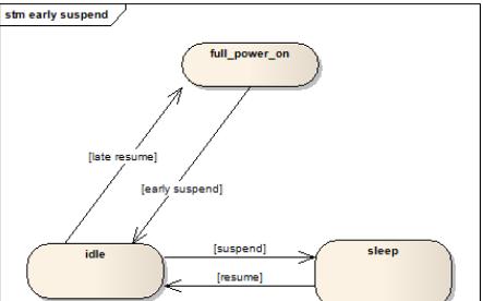 基于Android的Linux内核的电源管理