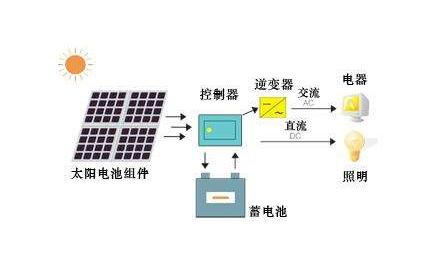 太阳能光伏发电技术现状分析的详细资料概述