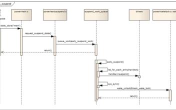 基于Android的Linux内核的电源管理:Early Suspend