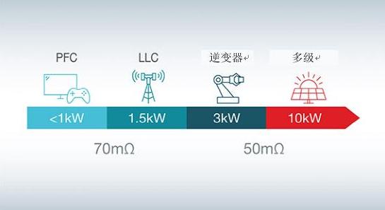 支持瓦特到千瓦级应用的氮化镓long88.vip龙8国际