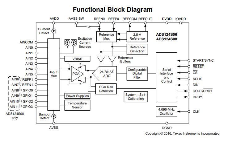 ADS124S06和ADS124S08模数转换器的数据手册免费下载