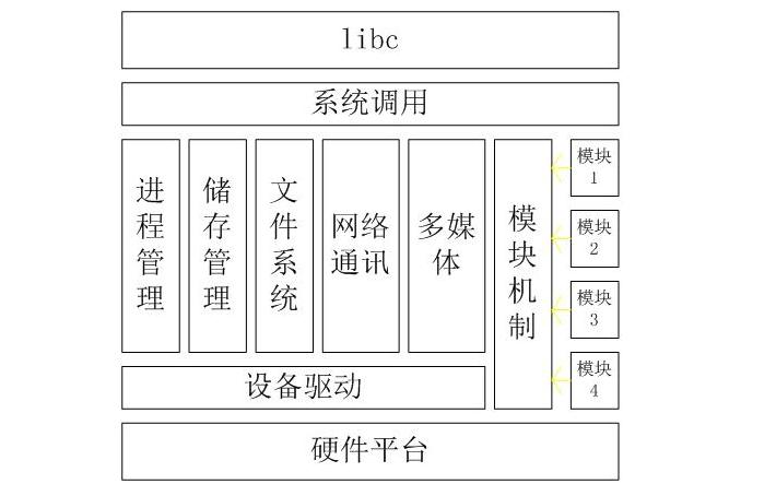 Linux内核定时器的详细资料概述