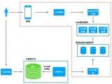 如何构建优质的推荐系统服务详细资料概述