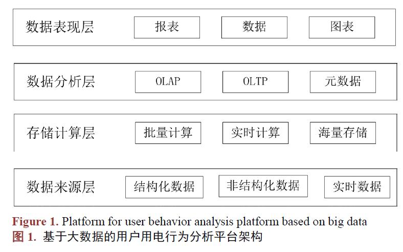 如何使用大数据进行用户用电行为分析平台的研究资料说明