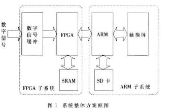 基于FPGA的DMA技术实现多路并行数字信号的高速同步采集