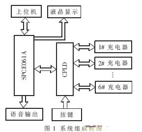 基于SPCE061A单片机与CPLD技术实现电动自行车充电系统设计
