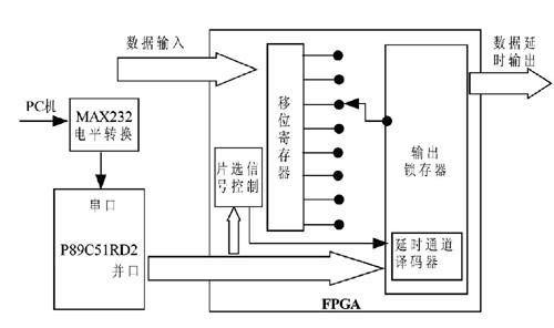 利用单片机和FPGA实现系统中可延时调节模块的设计