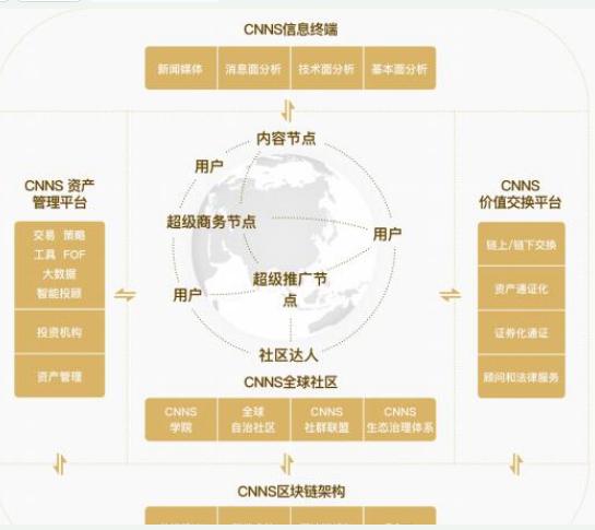 区块链CNNS全球生态圈介绍