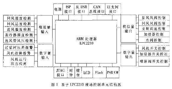 采用μC/OS-II与LPC2210处理器的中央空调控制系统的设计