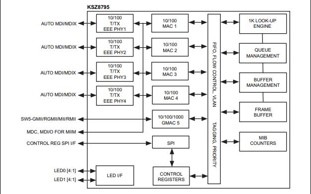 KSZ8795CLX以太網交換機芯片的數據手冊免費下載