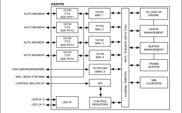 KSZ8795CLX以太网交换机芯片的数据手册免费下载