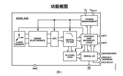 ADXL345超低功耗3轴数字加速度计的中文数据手册免费下载