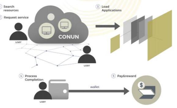 区块链水平分布式桌面计算系统CONUN介绍