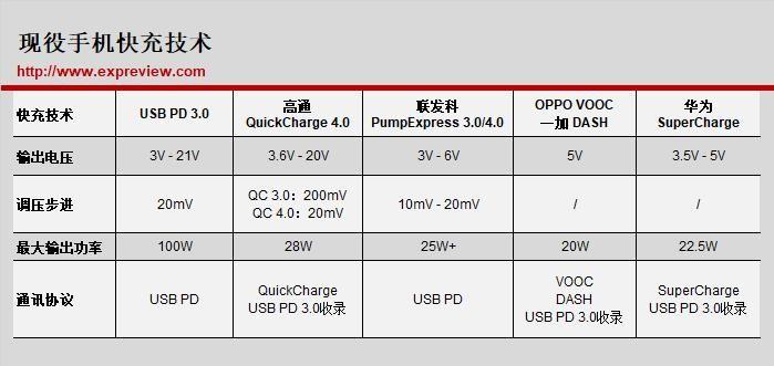 电荷泵?双电芯?高压低流?盘点目前最全快充技术