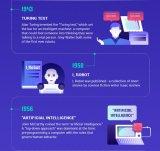 70年AI发展史:归纳出AI发展的几个方向和技术应用,以及10大AI企业和国家排行榜