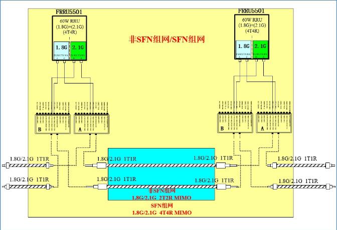 重庆电信联合华为公司通过双载频+虚拟4T4R新技术来解决网络容量问题