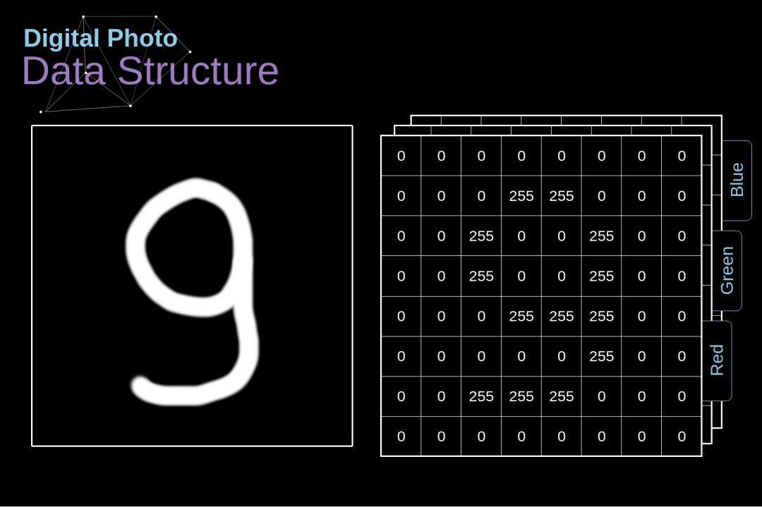 Figure 2. Data structure behind digital images