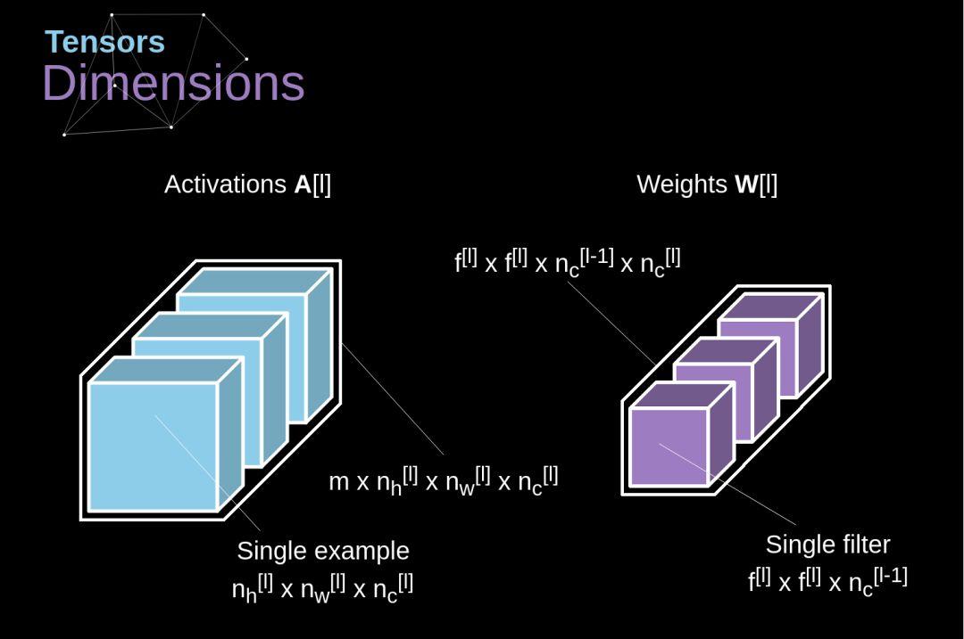 Figure 8. Tensors dimensions