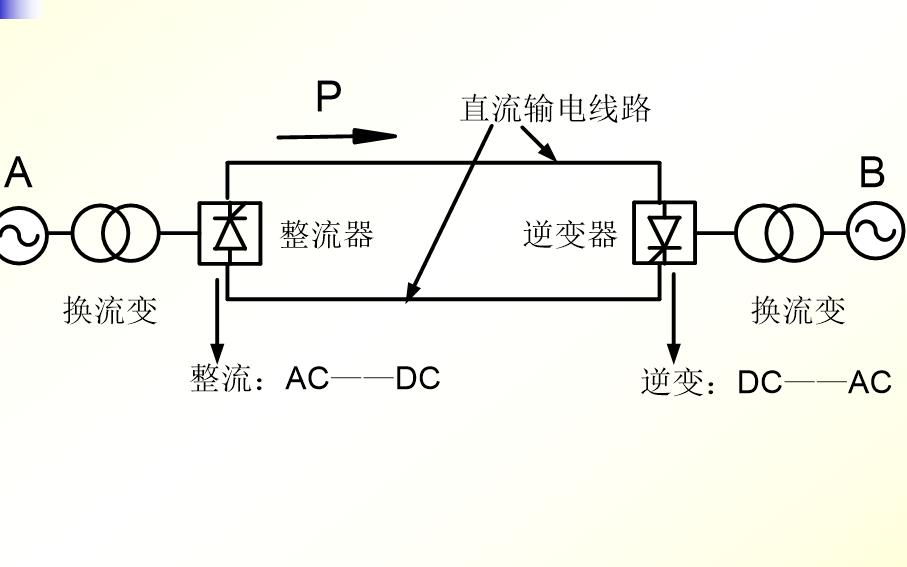 电力系统的基本概念资料说明