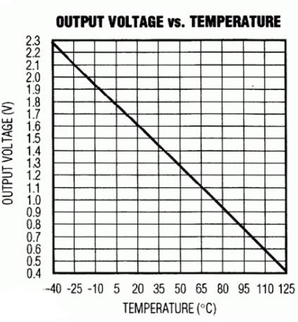 温度传感器MAX6613设计的温度采集系统原理解析