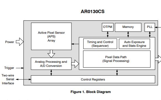 AR0130CS CMOS数字图像传感器的数据手册免费下载