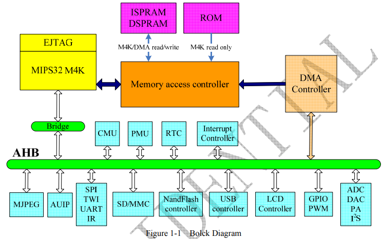 ATJ2129高度集成的数字多媒体芯片数据手册免费下载