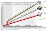 Xilinx 20nm與16nm平面產品擴展