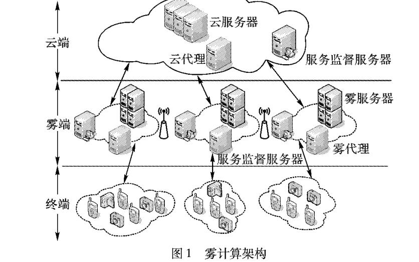 如何使用云雾协作模型进行任务分配详细方法说明