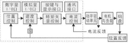 伺服驱动器的几个主要的功能模块的实现及原理概述