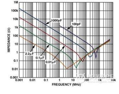 如何提高高速电路PCB布线的时间和电路性能