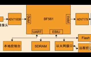 智能视频监控系统及其在Blackfin处理器上的应用