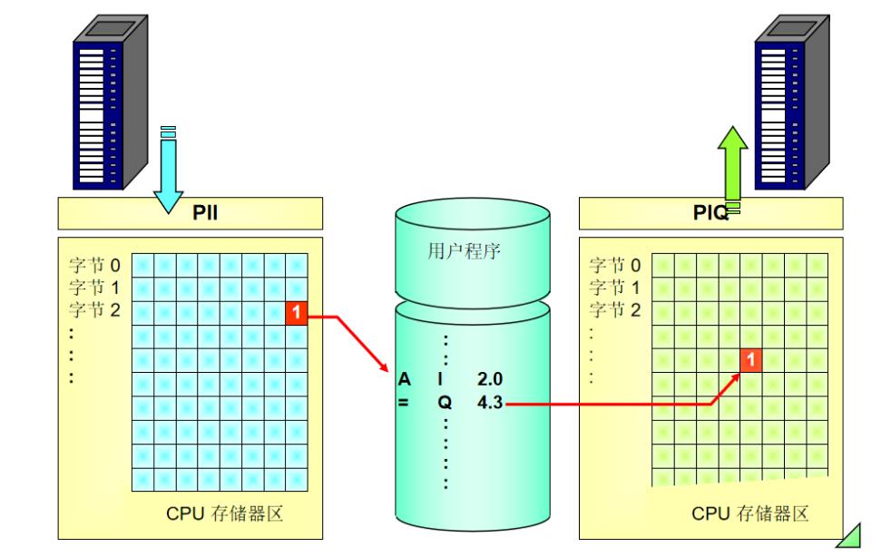 西门子PLC编程入门基础教程免费下载