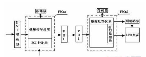 基于FPGA器件的大屏幕LED点阵显示系统设计方案介绍
