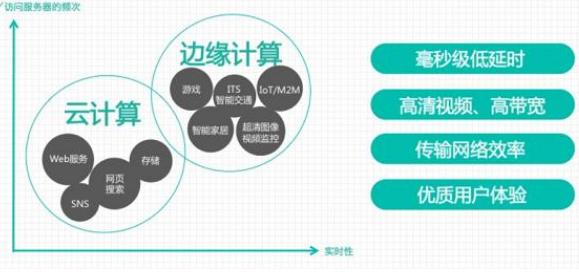 中国移动研究院所长丁海煜表示三类企业对边缘计算的需求强烈