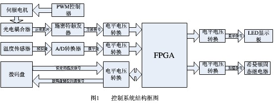 采用FPGA器件与PWM控制器实现洗片机控制系统的设计