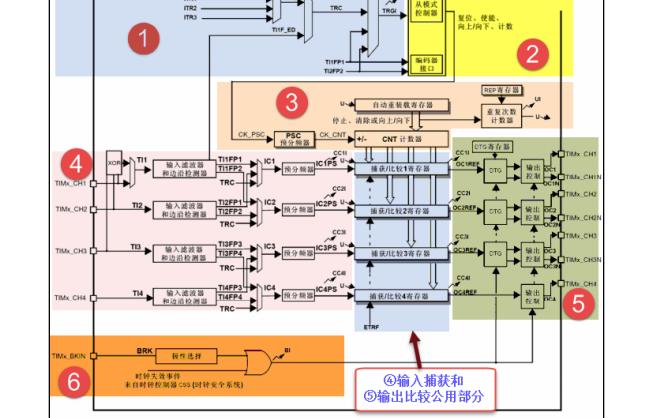 硬石电机控制指导手册资料免费下载