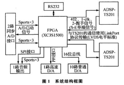 FPGA信号处理系统的散热解决方案介绍