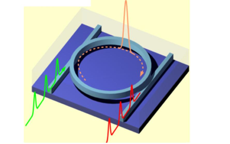 微环谐振器及相关器件的详细资料说明