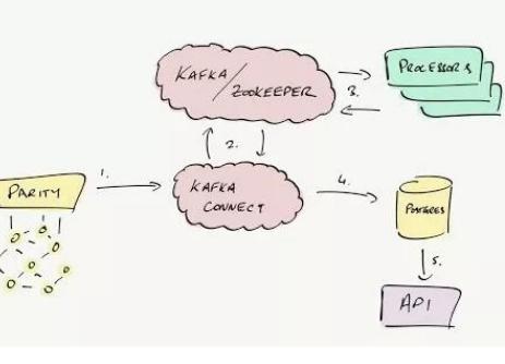 区块浏览器是区块链审计和决策不可或缺的工具