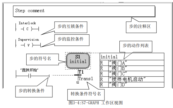 S7-GRAPH编程语言的使用参考资料合集免费下载