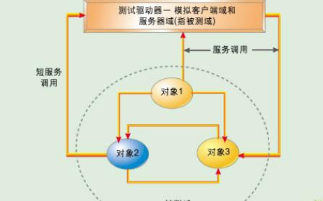 高质量嵌入式系统开发的集成测试技术