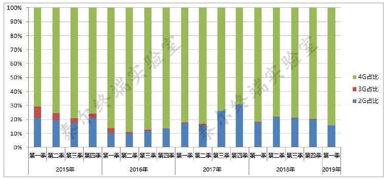 国内手机产品通信特性监测分析