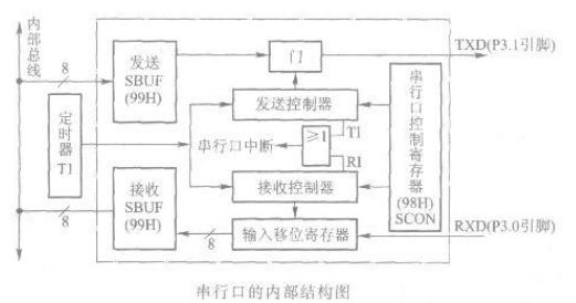 AT89S51单片机串行口的内部结构及工作原理介绍